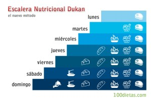 Escalera Nutricional Dukan