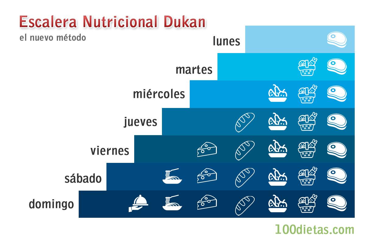 Peso justo dieta dukan