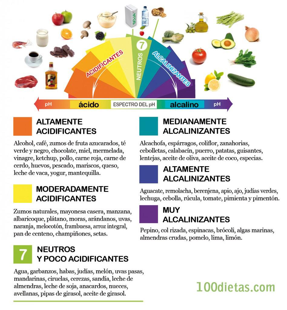 Que comer en la Dieta Alcalina