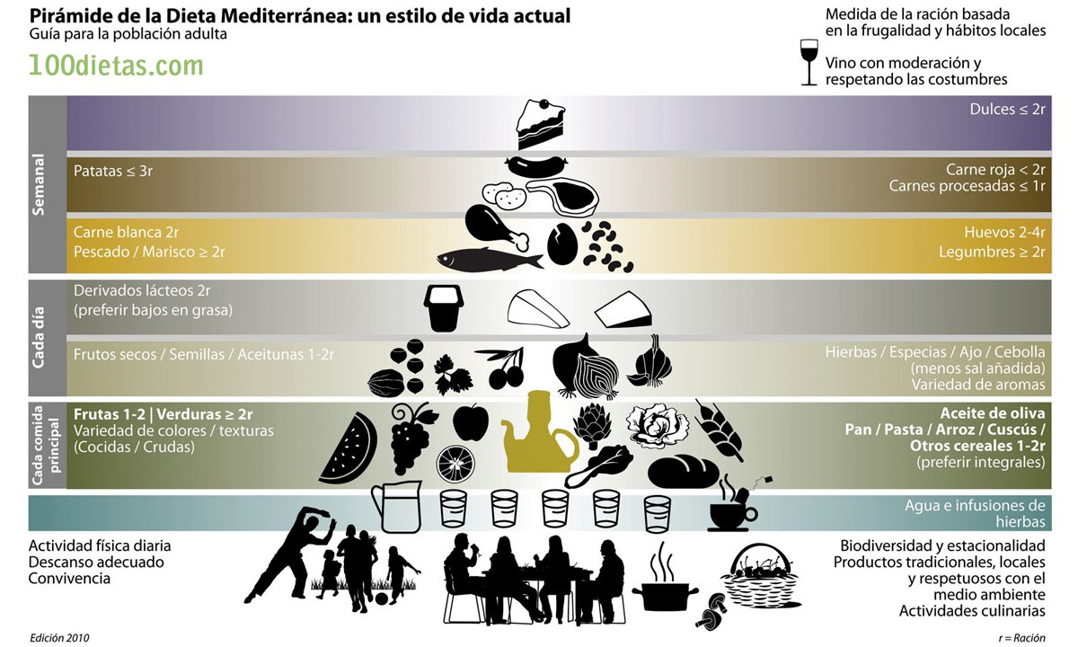 Pirámide Dieta Mediterranea