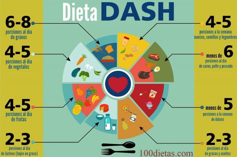 porciones para la dieta dash